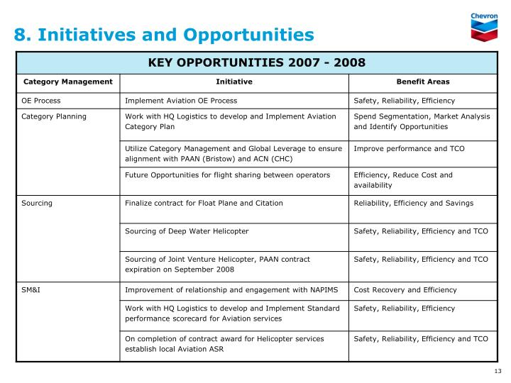 8. Initiatives and Opportunities