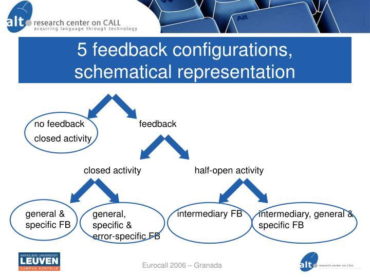 5 feedback configurations,