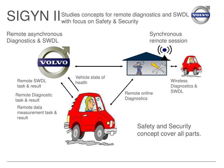 SIGYN II