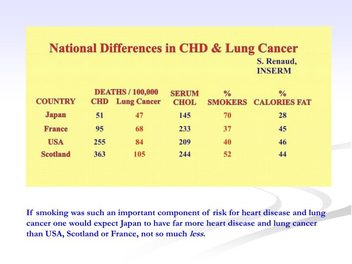 If smoking was such an important component of risk for heart disease and lung cancer one would expect Japan to have far more heart disease and lung cancer than USA, Scotland or France, not so much