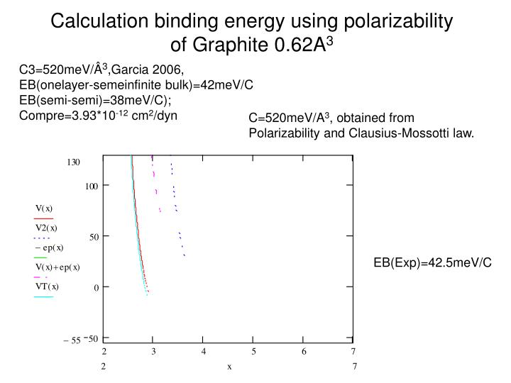 Calculation binding energy using polarizability