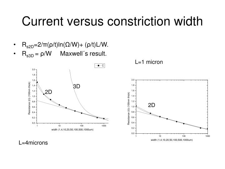 Current versus constriction width