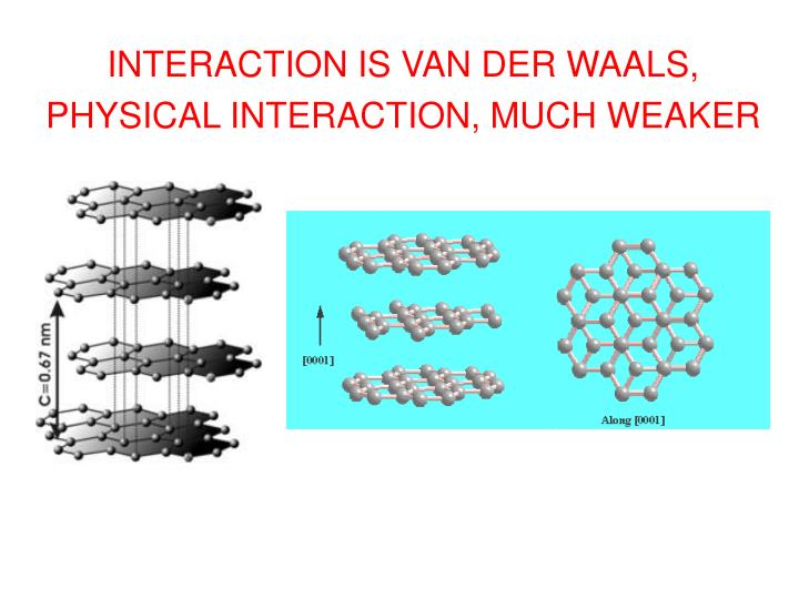 INTERACTION IS VAN DER WAALS, PHYSICAL INTERACTION, MUCH WEAKER