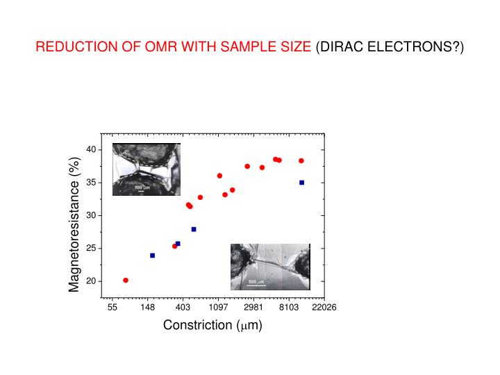 REDUCTION OF OMR WITH SAMPLE SIZE