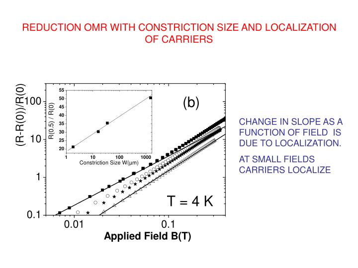 REDUCTION OMR WITH CONSTRICTION SIZE AND LOCALIZATION OF CARRIERS