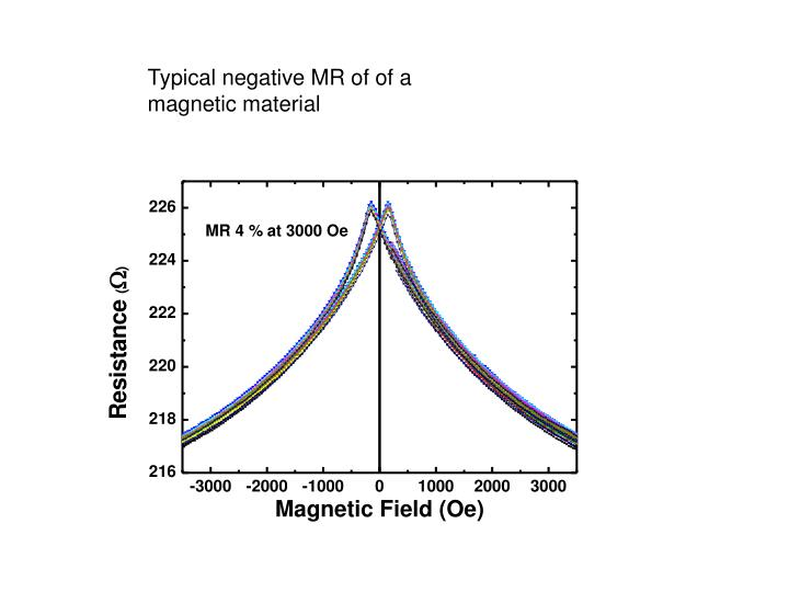 Typical negative MR of of a magnetic material