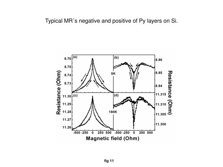 Typical MR´s negative and positive of Py layers on Si.