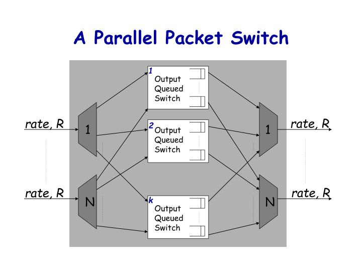 A Parallel Packet Switch