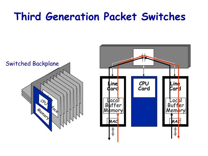Third Generation Packet Switches