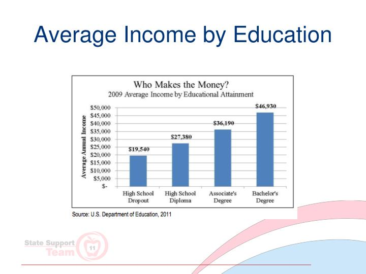 Average Income by Education