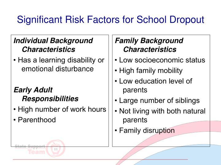 Significant Risk Factors for School Dropout