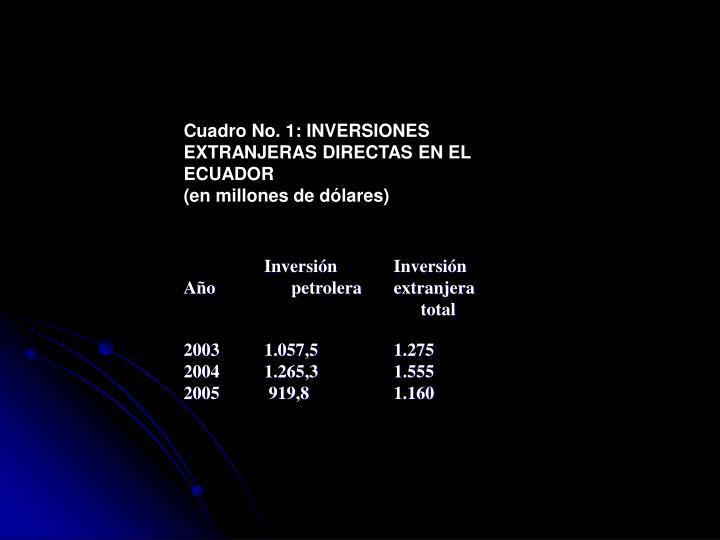 Cuadro No. 1: INVERSIONES EXTRANJERAS DIRECTAS EN EL ECUADOR