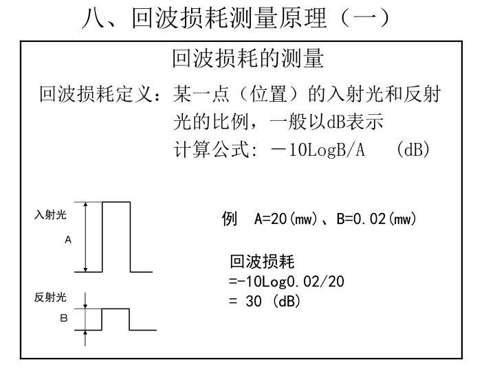 八、回波损耗测量原理(一)