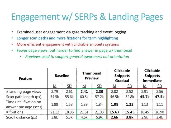 Engagement w/ SERPs & Landing Pages