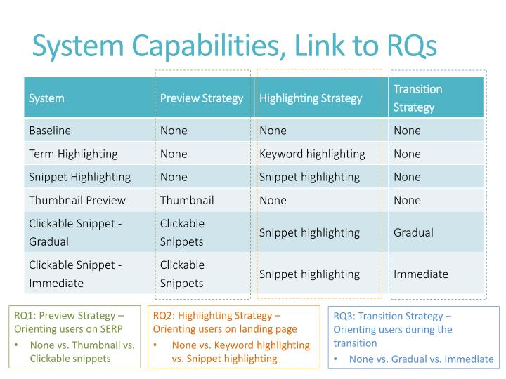 System Capabilities, Link to RQs