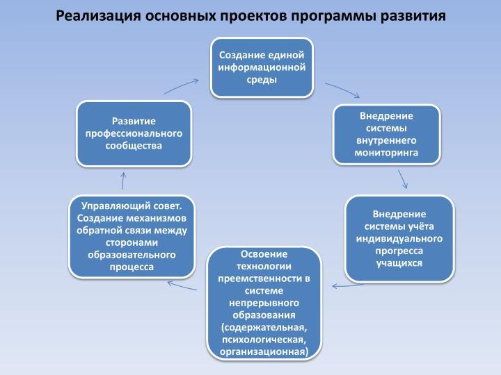 Реализация основных проектов программы развития