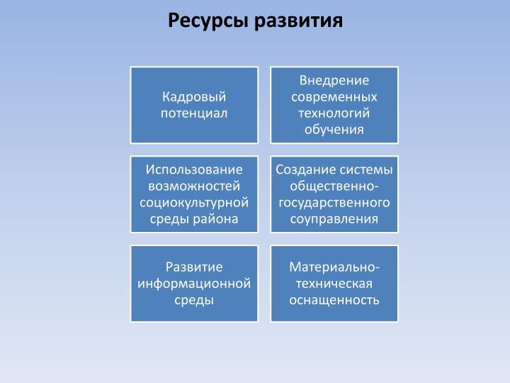 Ресурсы развития