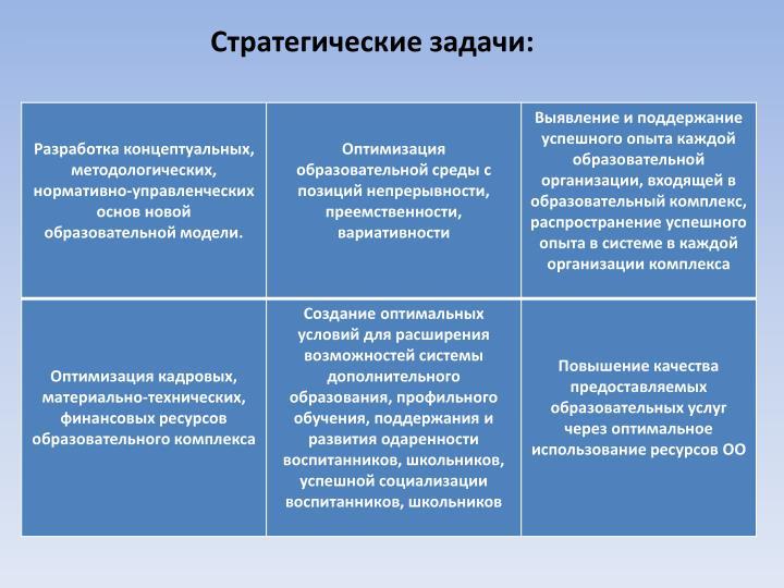 Стратегические задачи:
