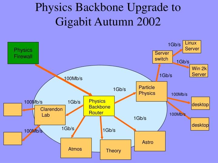 Physics Backbone Upgrade to Gigabit Autumn 2002