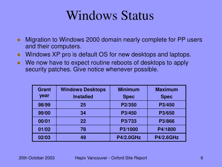 Windows Status