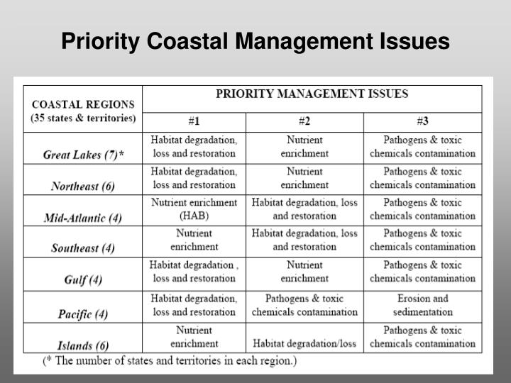 Priority Coastal Management Issues