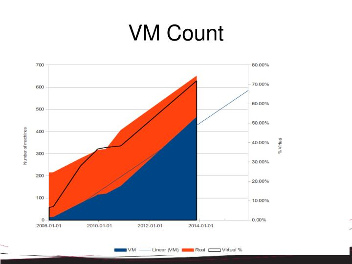 VM Count