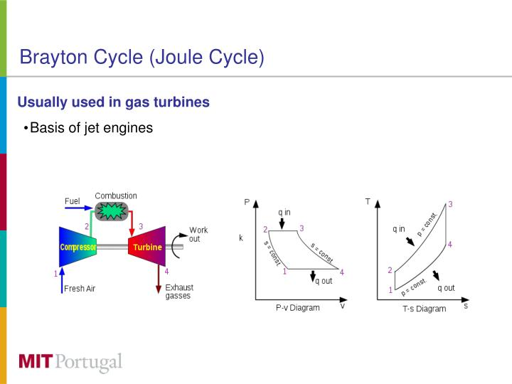 the brayton cycle Gas power cycles prof usp shet , prof t sundararajan and prof jm  mallikarjuna indian institute of technology madras the brayton cycle is a theoretical cycle for simple gas turbine.