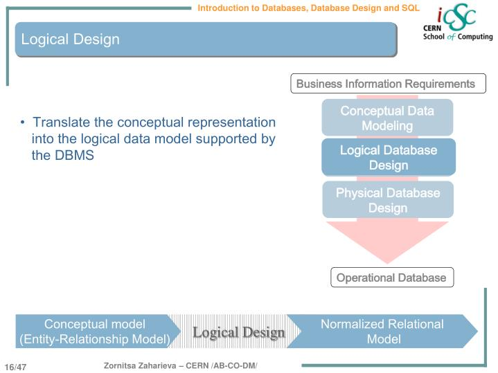 Business Information Requirements
