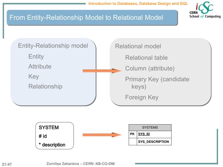 From Entity-Relationship Model to Relational Model