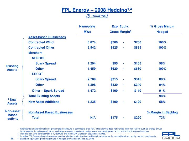 FPL Energy – 2008 Hedging
