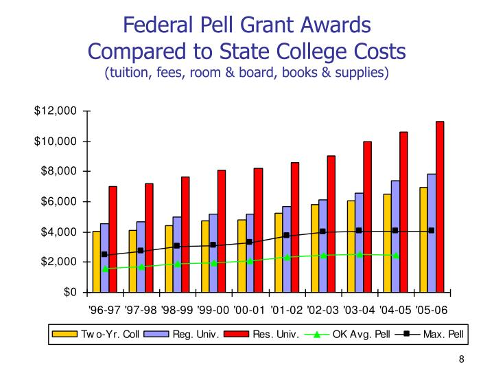 Federal Pell Grant Awards