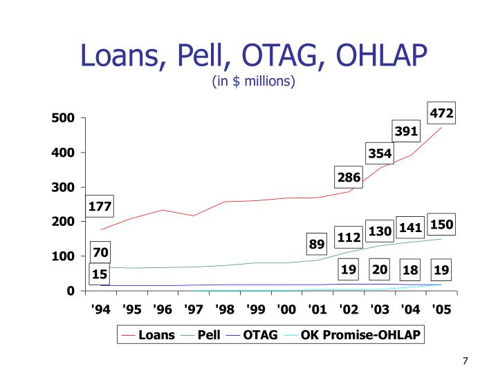 Loans, Pell, OTAG, OHLAP