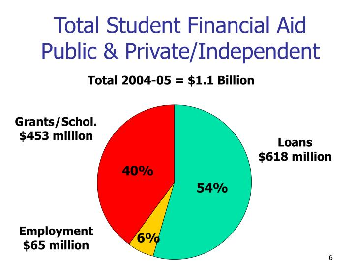 Total Student Financial Aid