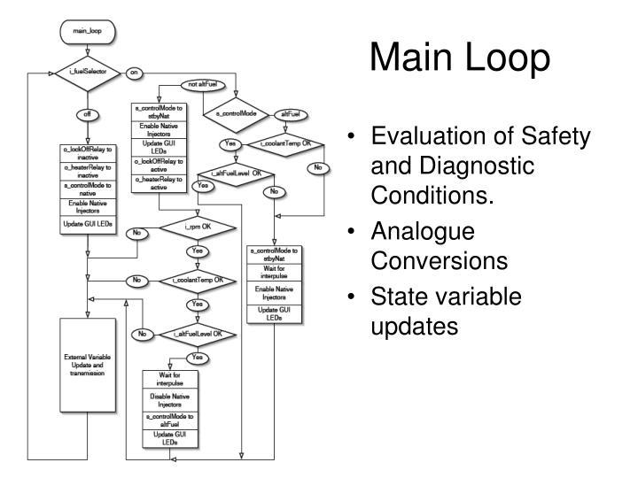 Main Loop