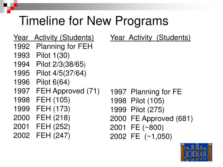Year   Activity (Students)