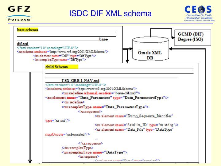 ISDC DIF XML schema