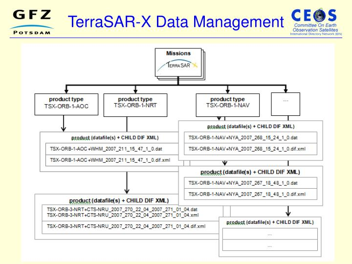Terrasar x data management
