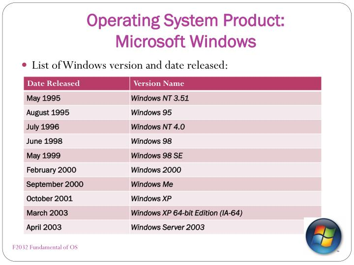 Operating System Product: