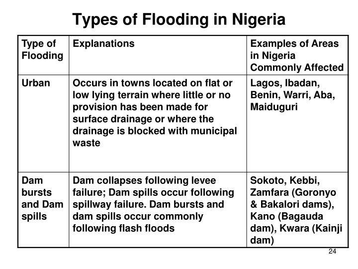 Types of Flooding in Nigeria