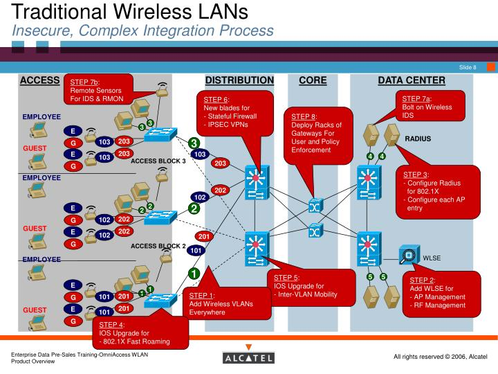 Traditional Wireless LANs