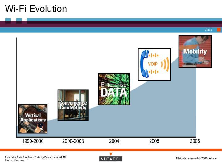 Wi-Fi Evolution