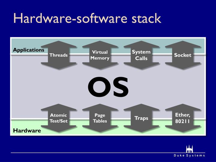 Hardware-software stack