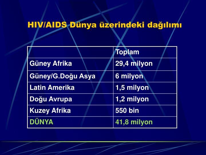 HIV/AIDS Dünya üzerindeki dağılımı