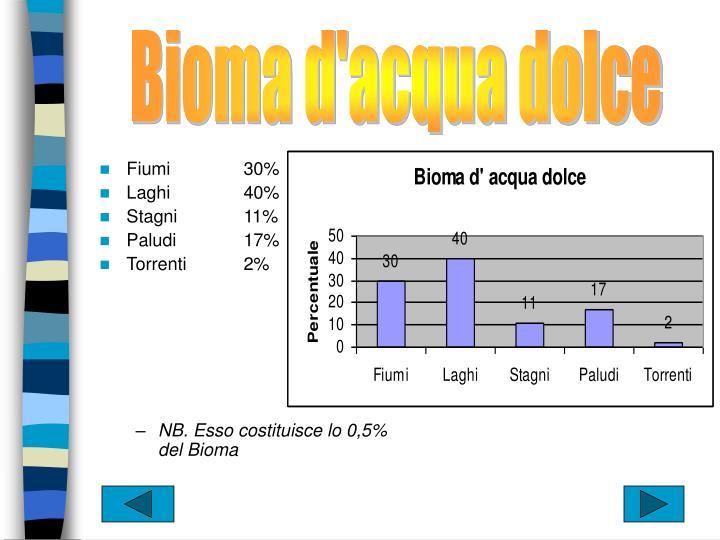 Bioma d'acqua dolce