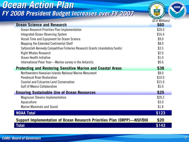 Ocean Action Plan