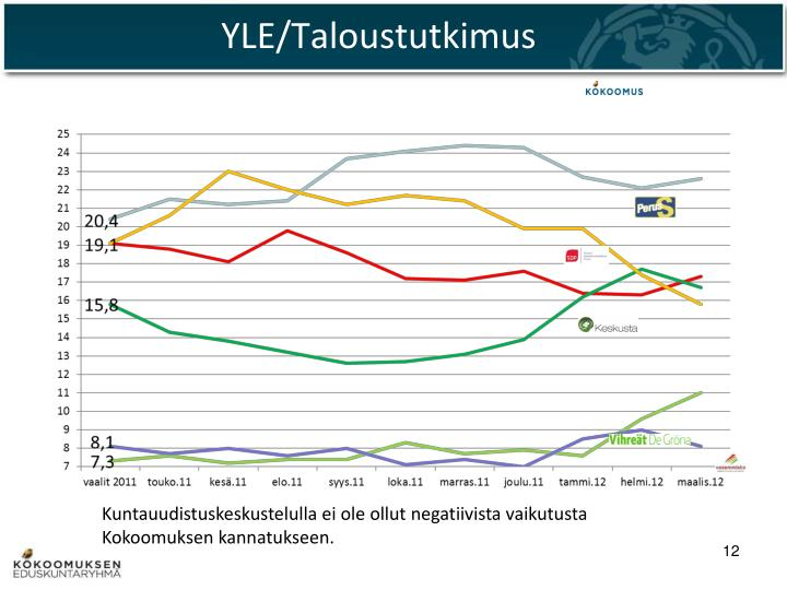 YLE/Taloustutkimus