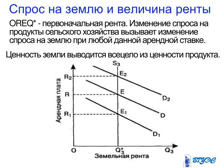 Спрос на землю и величина ренты
