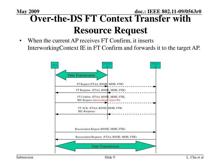 When the current AP receives FT Confirm, it inserts InterworkingContext IE in FT Confirm and forwards it to the target AP.