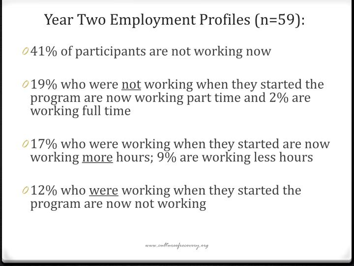 Year Two Employment Profiles (n=59):
