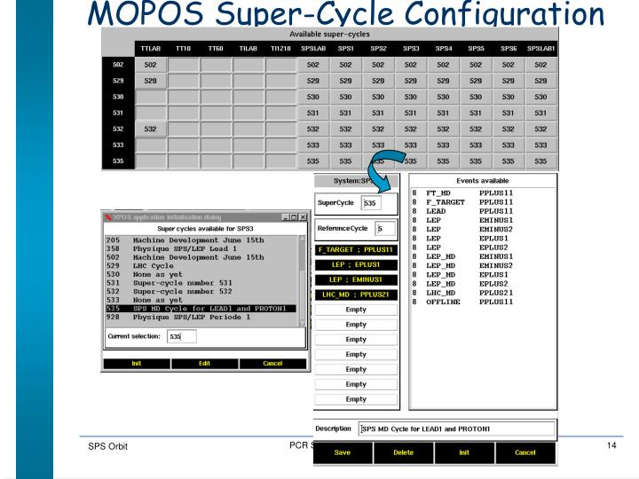 MOPOS Super-Cycle Configuration